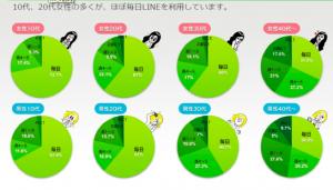LINE統計情報