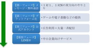 LINEの進化