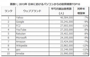 日本におけるパソコンからの訪問者数TOP10