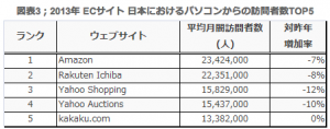 ECサイト 日本におけるパソコンからの訪問者数TOP5