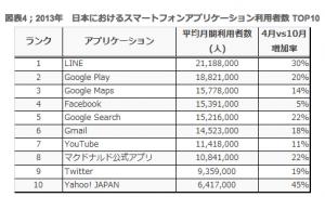 日本におけるスマートフォンアプリケーション利用者数 TOP10