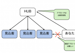 HUB戦略